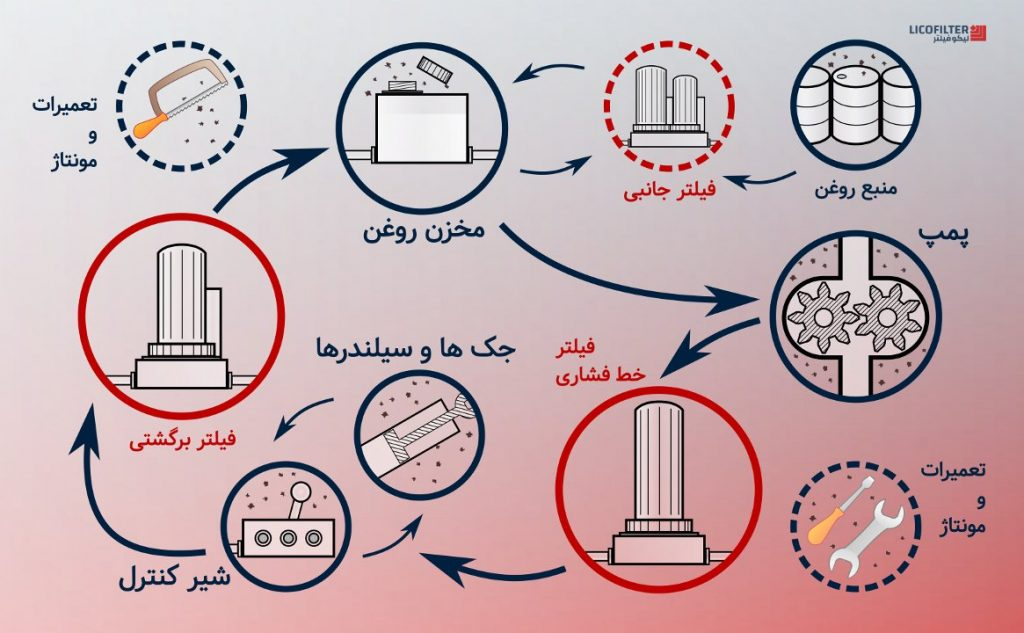 آلایندهها در چرخه هیدرولیک