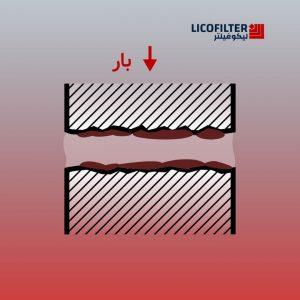 چسبندگی در قطعات هیدرولیک