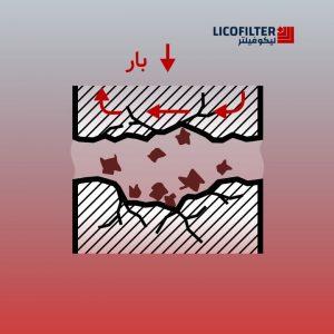 خستگی سطحی در قطعات هیدرولیک