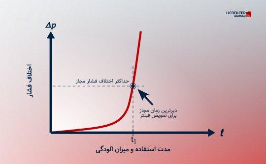 نمودار زمانی اختلاف فشار