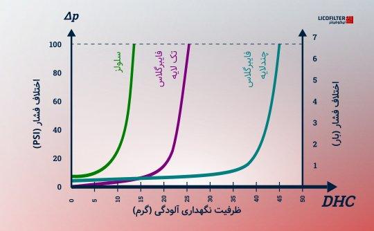 نمودار عمر فیلتر برای صافیهای گوناگون