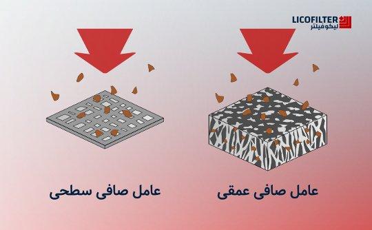 مقایسه عامل صافی سطحی و عمقی